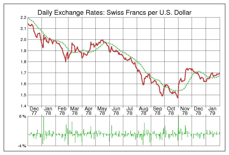 1978年米ドル/スイスフランの為替チャート