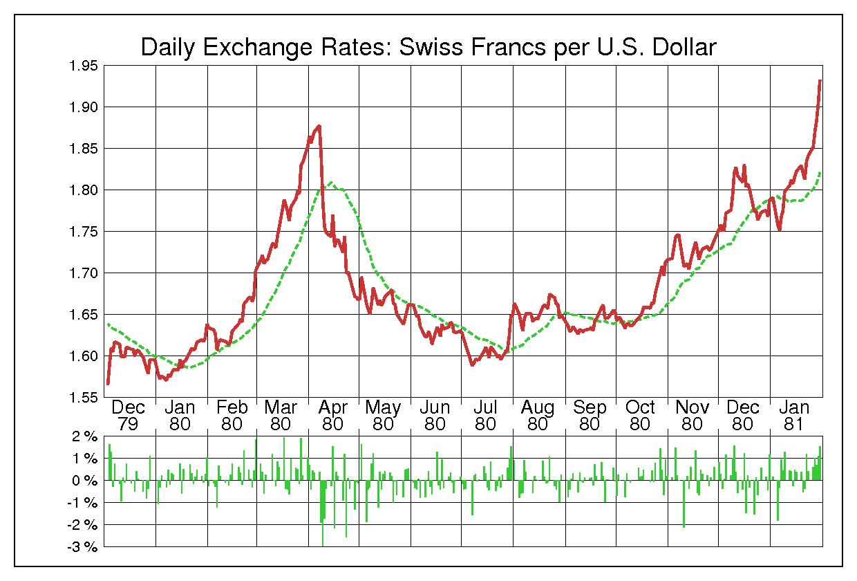 1980年米ドル/スイスフランの為替チャート