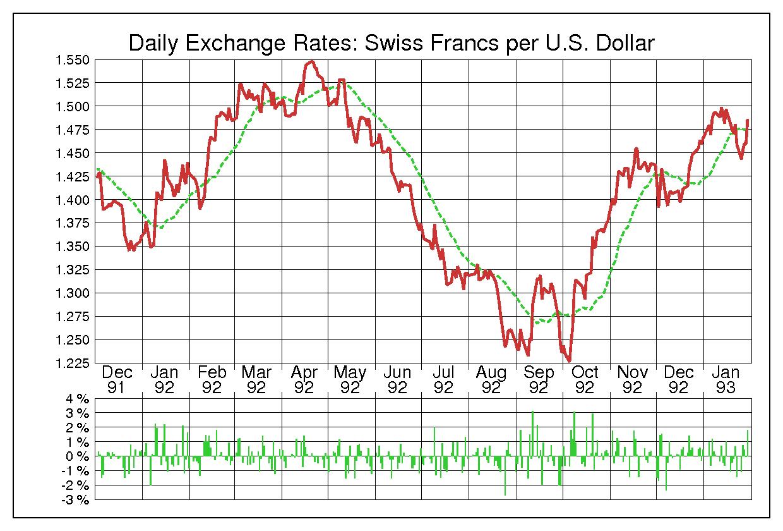 1992年米ドル/スイスフランの為替チャート