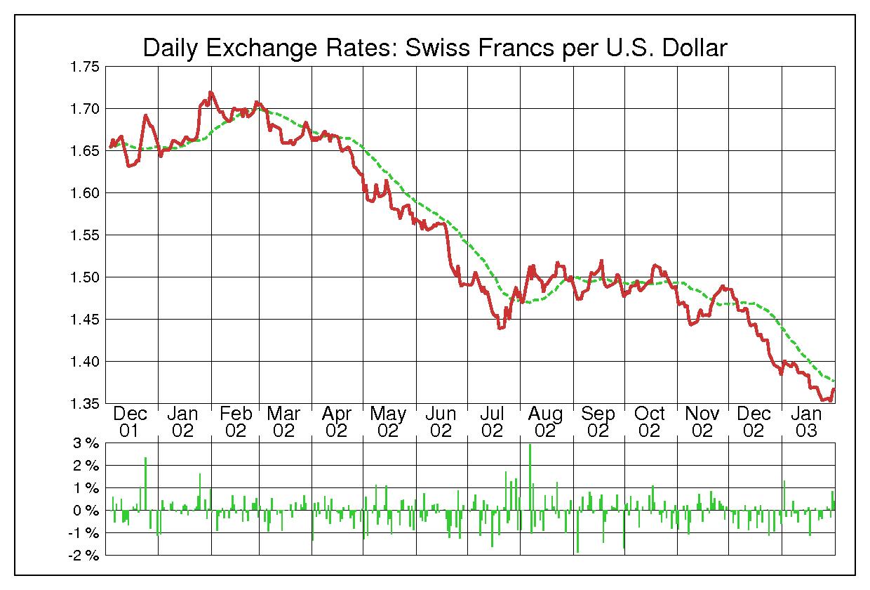 2002年米ドル/スイスフランの為替チャート