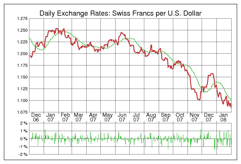 2007年米ドル/スイスフランの為替チャート