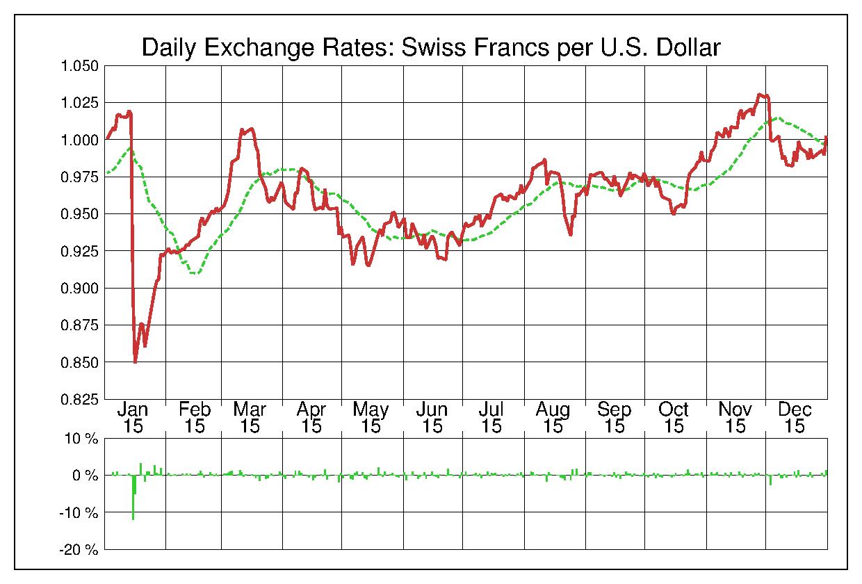 2015年米ドル/スイスフランの為替チャート