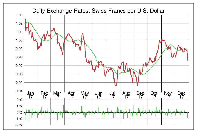 2017年米ドル/スイスフランの為替チャート